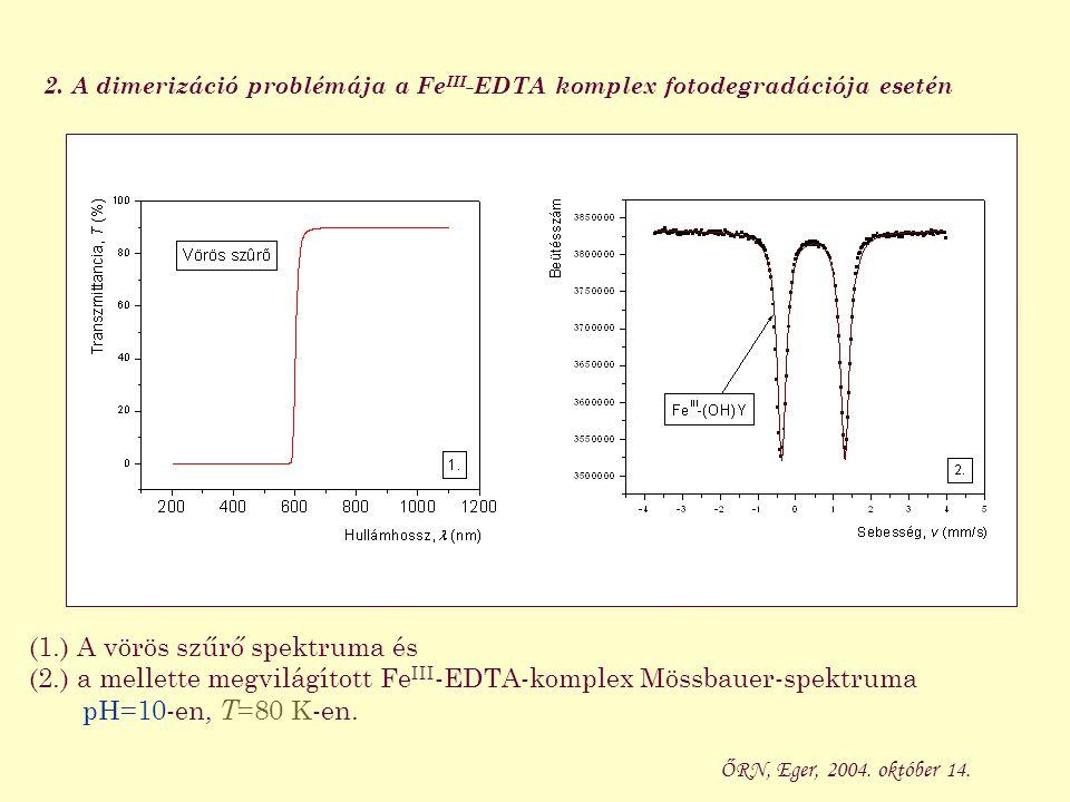 (1.) A vörös szűrő spektruma és (2.) a mellette megvilágított Fe III -EDTA-komplex Mössbauer-spektruma pH=10-en, T =80 K-en. ŐRN, Eger, 2004. október