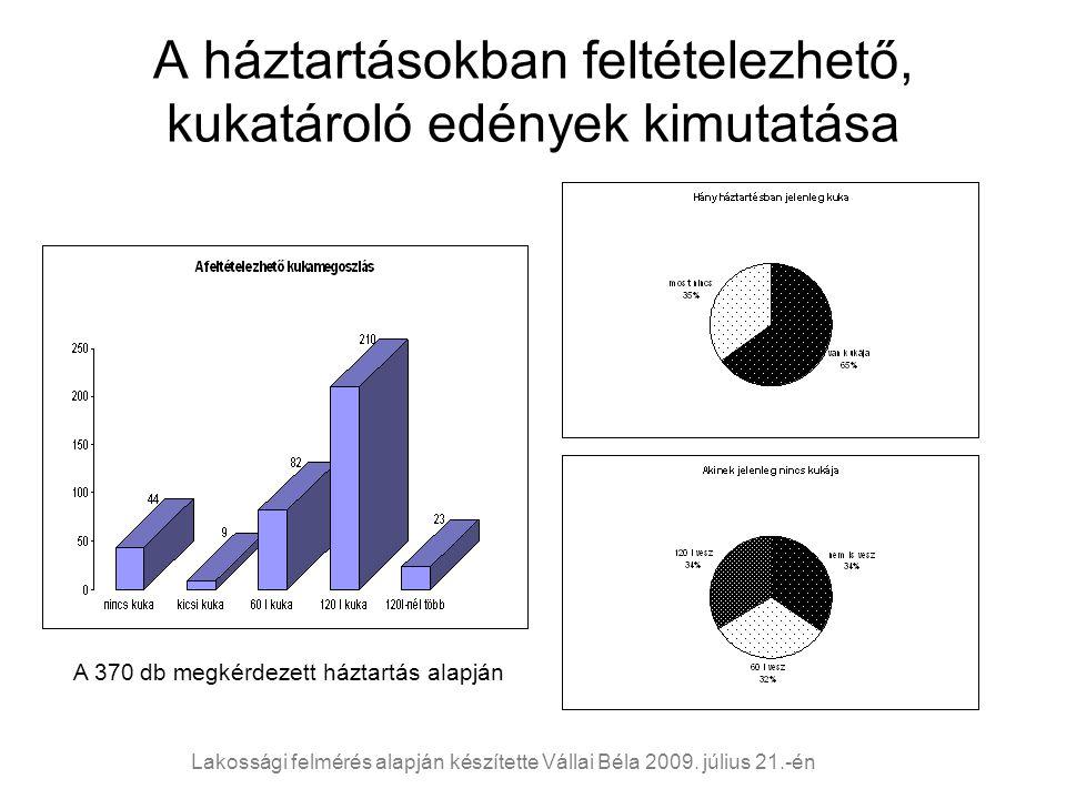A háztartásokban feltételezhető, kukatároló edények kimutatása A 370 db megkérdezett háztartás alapján Lakossági felmérés alapján készítette Vállai Béla 2009.