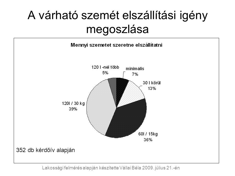 A várható szemét elszállítási igény megoszlása 352 db kérdőív alapján Lakossági felmérés alapján készítette Vállai Béla 2009. július 21.-én