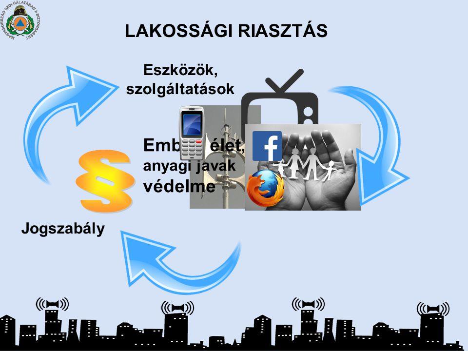 Monitoring és Lakossági Riasztó rendszer MoLaRi Riasztás Baleset Jelfeldolgozás/ döntés