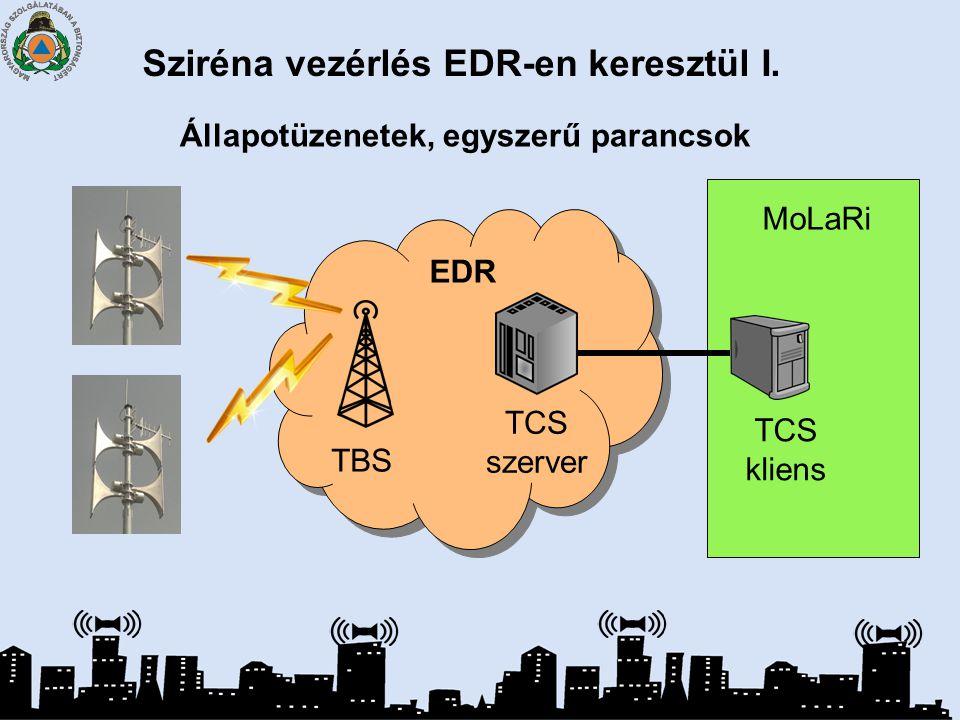 Állapotüzenetek, egyszerű parancsok TBS MoLaRi TCS szerver TCS kliens EDR Sziréna vezérlés EDR-en keresztül I.