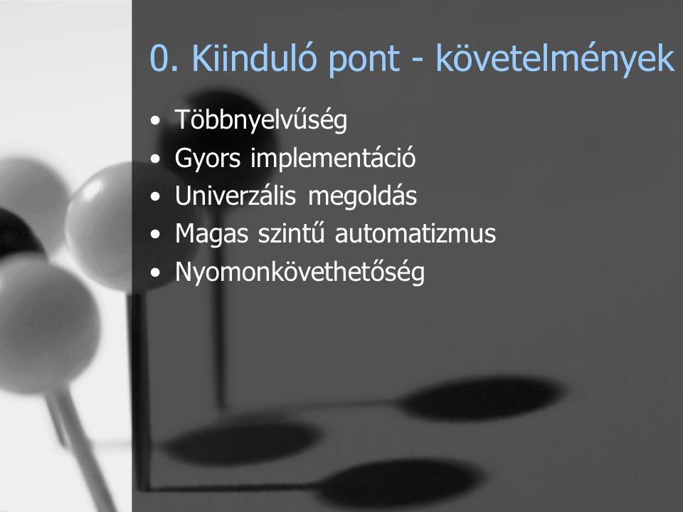 0. Kiinduló pont - követelmények Többnyelvűség Gyors implementáció Univerzális megoldás Magas szintű automatizmus Nyomonkövethetőség