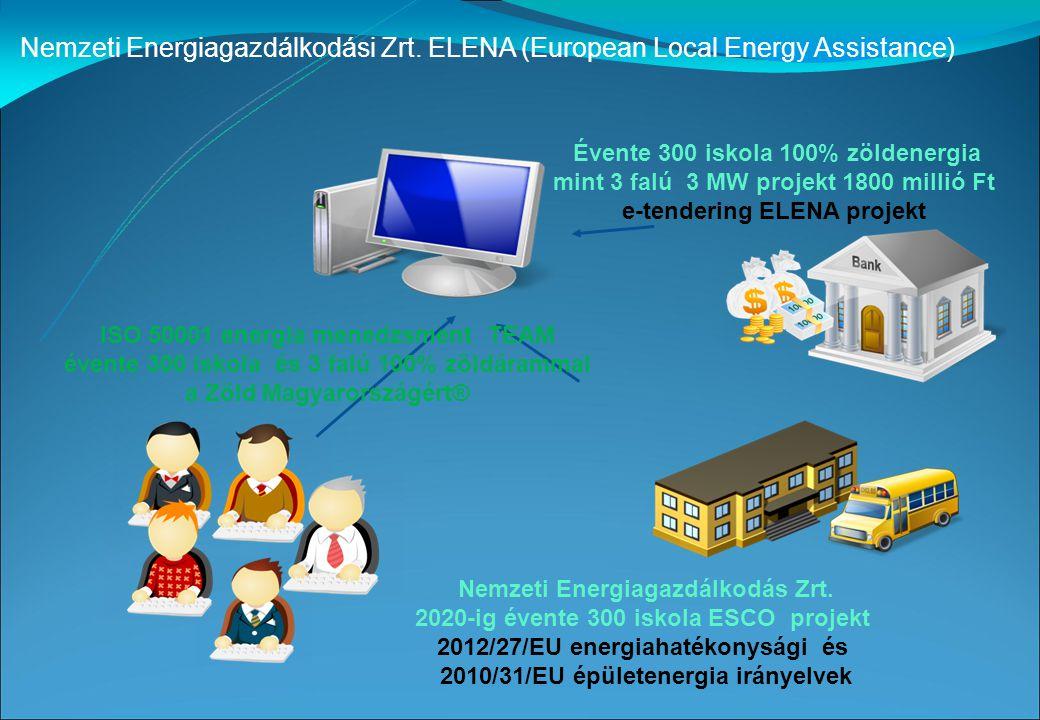 Iskola 100% zöldáram szolgáltató vízimolnár ESCO adatok Egy vízimolnár átlag 10 kW zöldáramot tud termelni Egy Iskolának címezve évente kb.