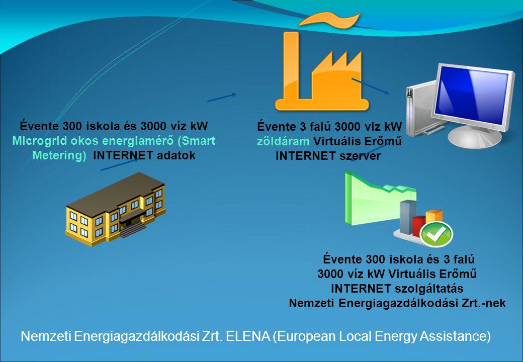 Évente 300 iskola és 3 falú 100% zöldárammal a Zöld Magyarországért® Nemzeti Energiagazdálkodási Zrt.