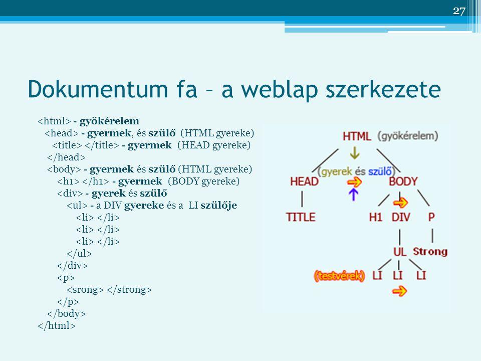 27 Dokumentum fa – a weblap szerkezete - gyökérelem - gyermek, és szülő (HTML gyereke) - gyermek (HEAD gyereke) - gyermek és szülő (HTML gyereke) - gyermek (BODY gyereke) - gyerek és szülő - a DIV gyereke és a LI szülője