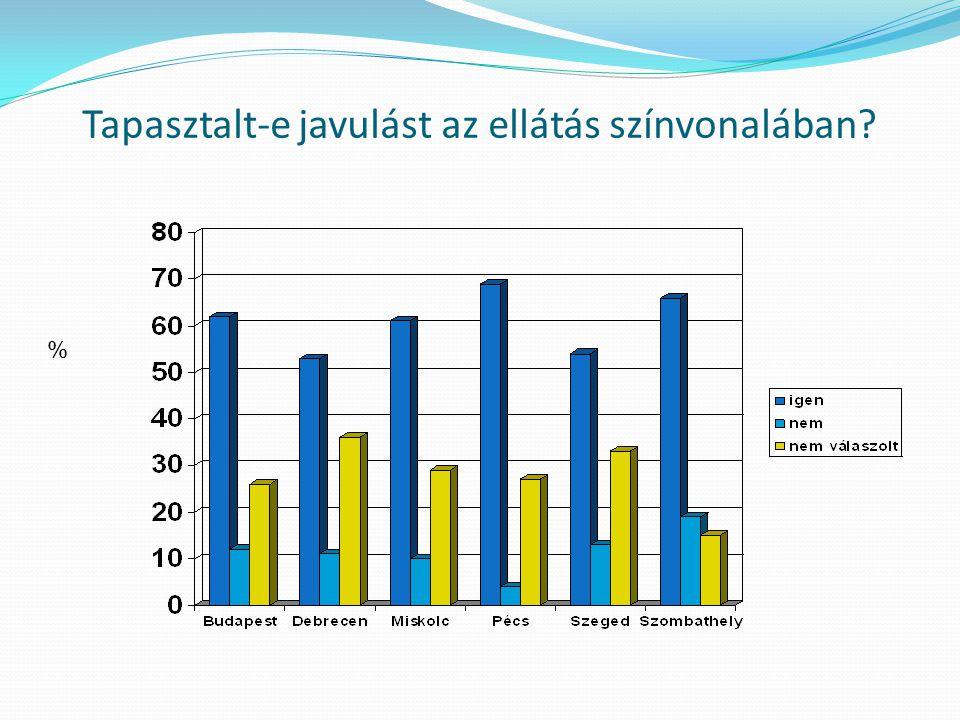 Tapasztalt-e javulást az ellátás színvonalában %