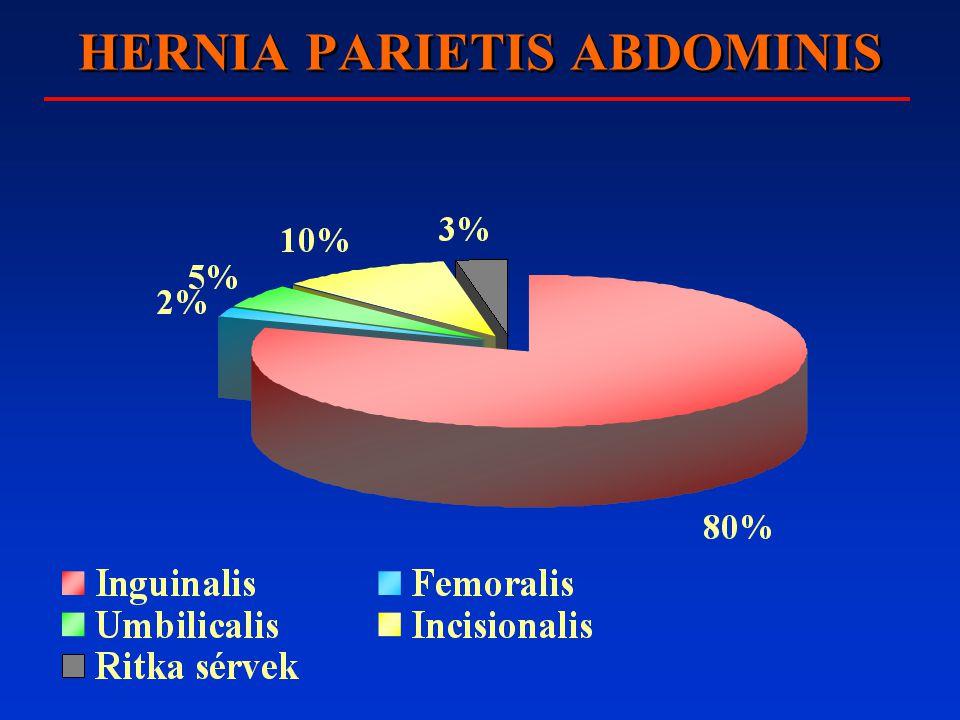 COMBSÉRV = HERNIA FEMORALIS Anatómia: a Poupart szalag alatt lig.