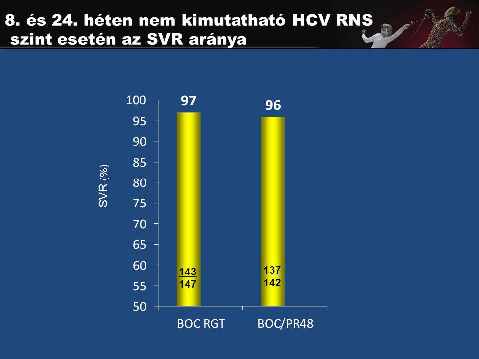 8. és 24. héten nem kimutatható HCV RNS szint esetén az SVR aránya 143 147 137 142 SVR (%)