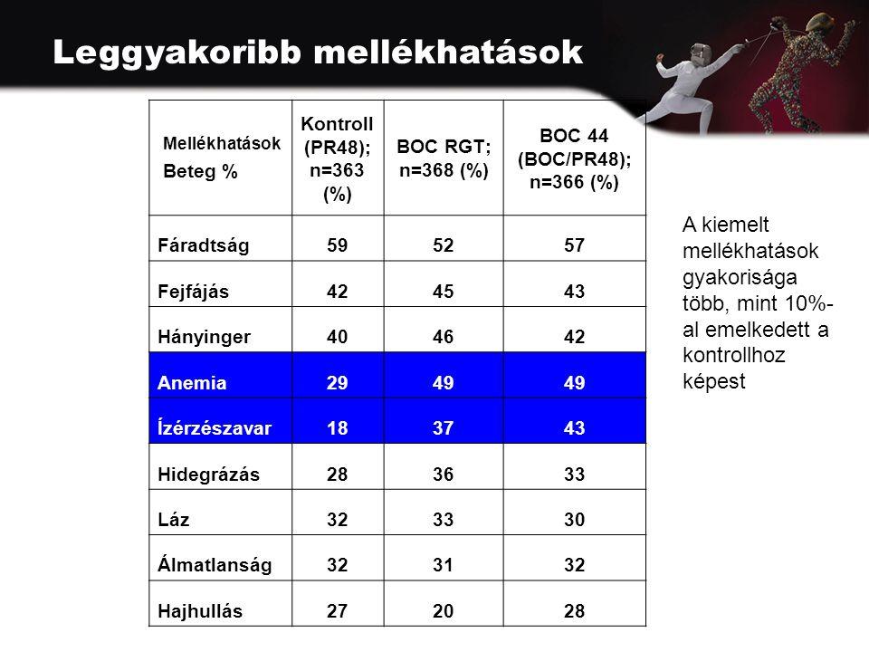 Leggyakoribb mellékhatások Mellékhatások Beteg % Kontroll (PR48); n=363 (%) BOC RGT; n=368 (%) BOC 44 (BOC/PR48); n=366 (%) Fáradtság595257 Fejfájás424543 Hányinger404642 Anemia2949 Ízérzészavar183743 Hidegrázás283633 Láz323330 Álmatlanság323132 Hajhullás272028 A kiemelt mellékhatások gyakorisága több, mint 10%- al emelkedett a kontrollhoz képest