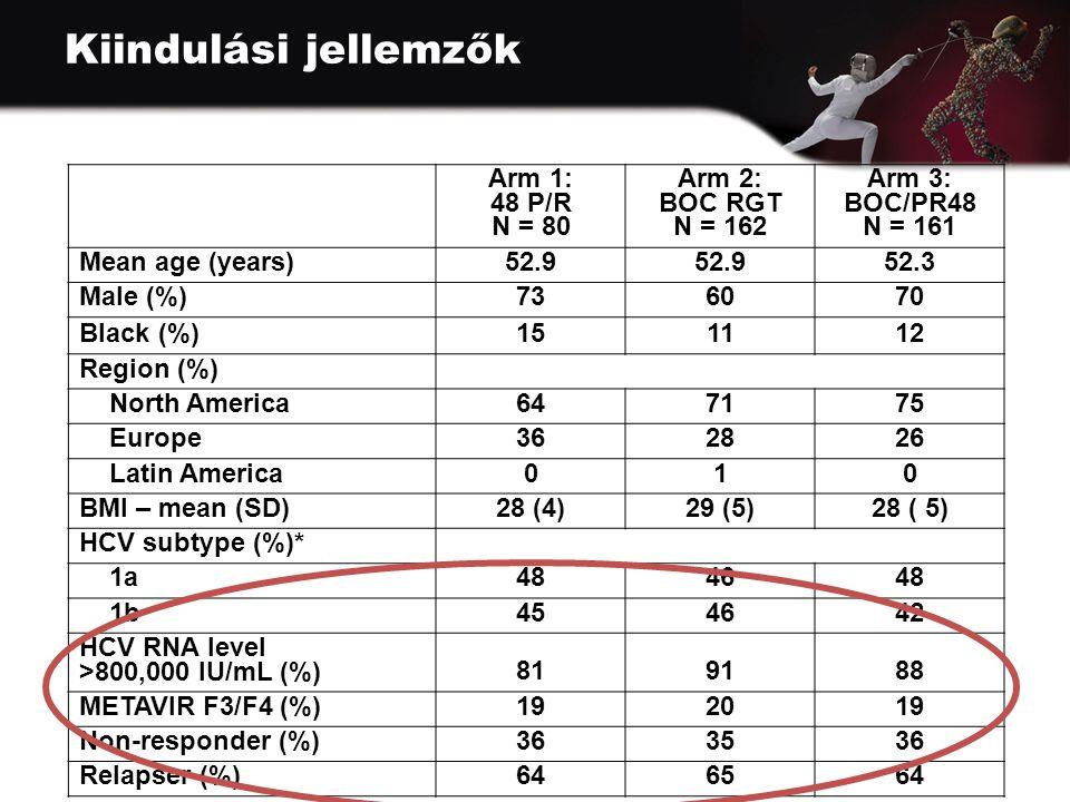 Kiindulási jellemzők *Subtyping performed by NS5B sequencing (Virco, Mechelen, Belgium) Arm 1: 48 P/R N = 80 Arm 2: BOC RGT N = 162 Arm 3: BOC/PR48 N = 161 Mean age (years)52.9 52.3 Male (%)736070 Black (%)151112 Region (%) North America647175 Europe362826 Latin America010 BMI – mean (SD)28 (4)29 (5)28 ( 5) HCV subtype (%)* 1a484648 1b454642 HCV RNA level >800,000 IU/mL (%)819188 METAVIR F3/F4 (%)192019 Non-responder (%)363536 Relapser (%)646564
