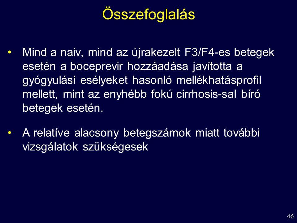 46 Összefoglalás Mind a naiv, mind az újrakezelt F3/F4-es betegek esetén a boceprevir hozzáadása javította a gyógyulási esélyeket hasonló mellékhatásprofil mellett, mint az enyhébb fokú cirrhosis-sal bíró betegek esetén.