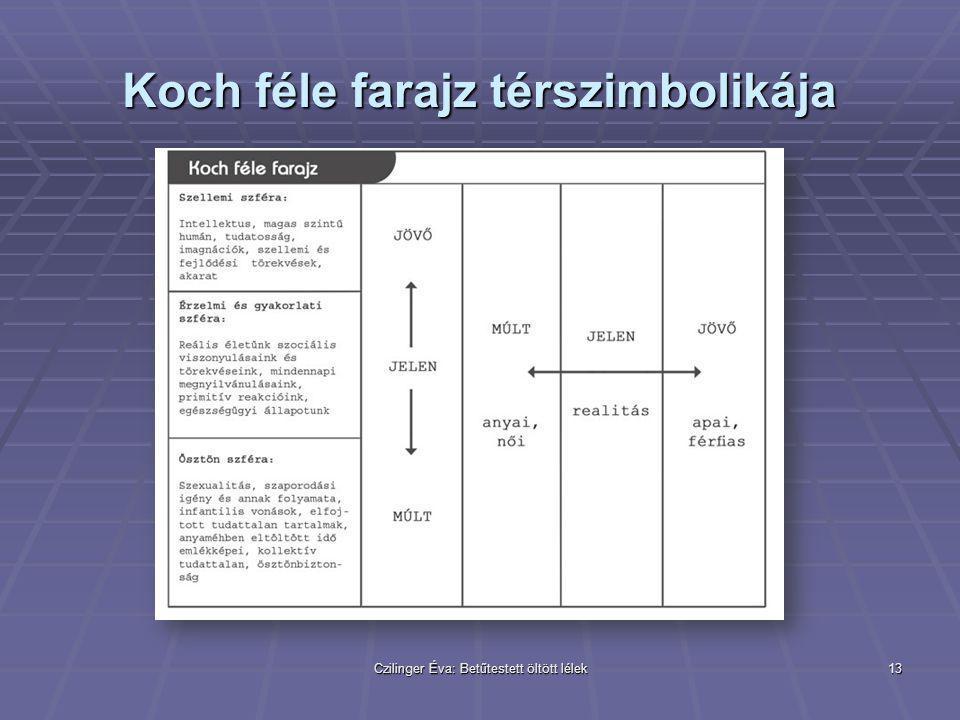 Czilinger Éva: Betűtestett öltött lélek13 Koch féle farajz térszimbolikája