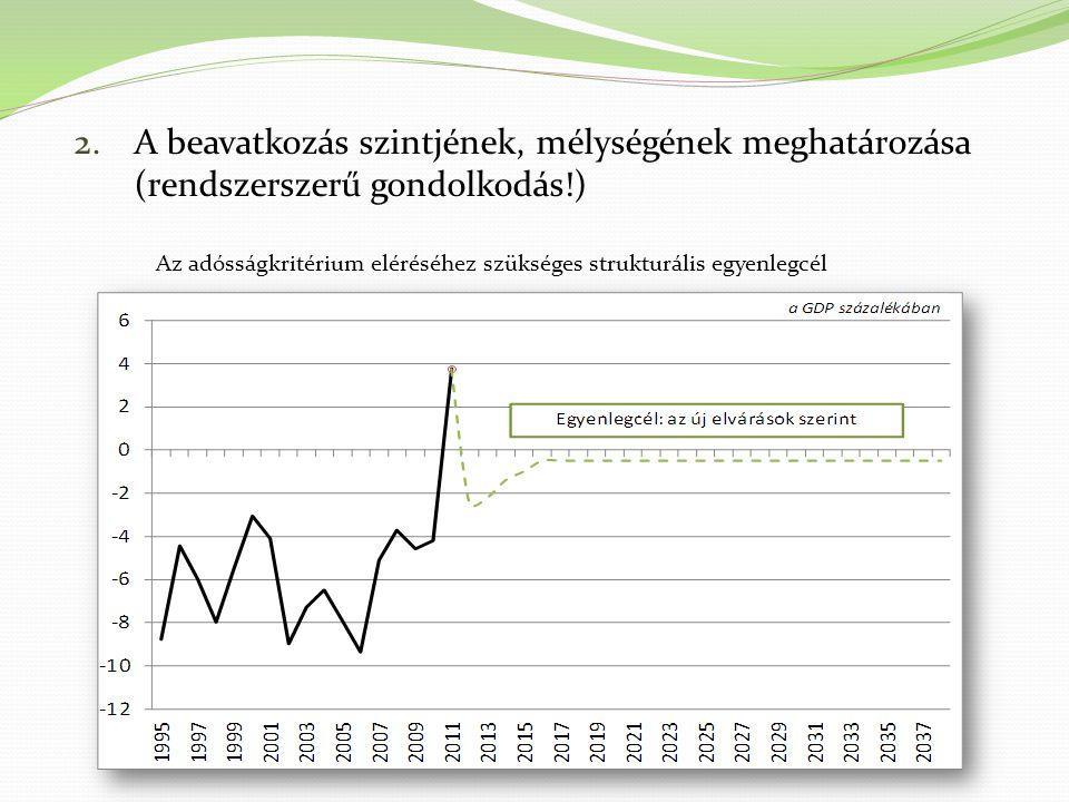 2.A beavatkozás szintjének, mélységének meghatározása (rendszerszerű gondolkodás!) Az adósságkritérium eléréséhez szükséges strukturális egyenlegcél