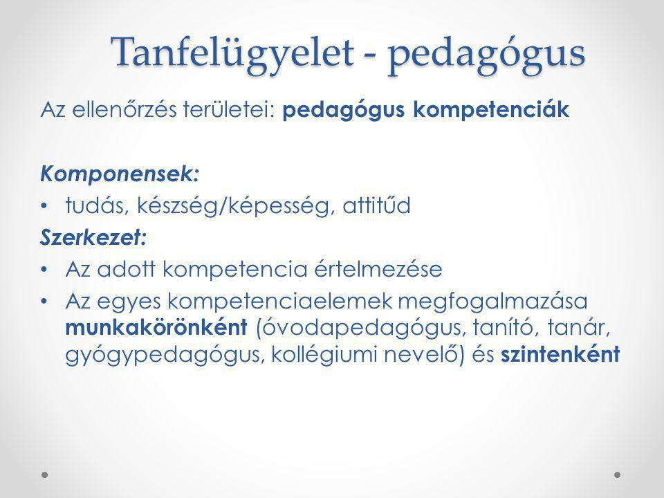 Tanfelügyelet - pedagógus Az ellenőrzés területei: pedagógus kompetenciák Komponensek: tudás, készség/képesség, attitűd Szerkezet: Az adott kompetenci