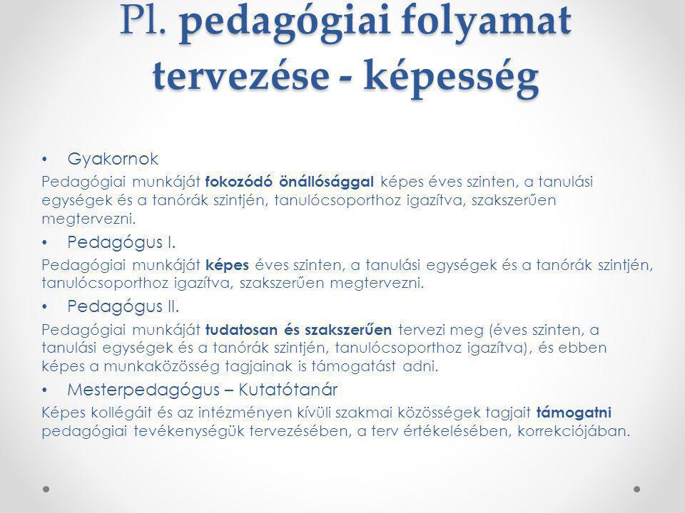Pl. pedagógiai folyamat tervezése - képesség Gyakornok Pedagógiai munkáját fokozódó önállósággal képes éves szinten, a tanulási egységek és a tanórák
