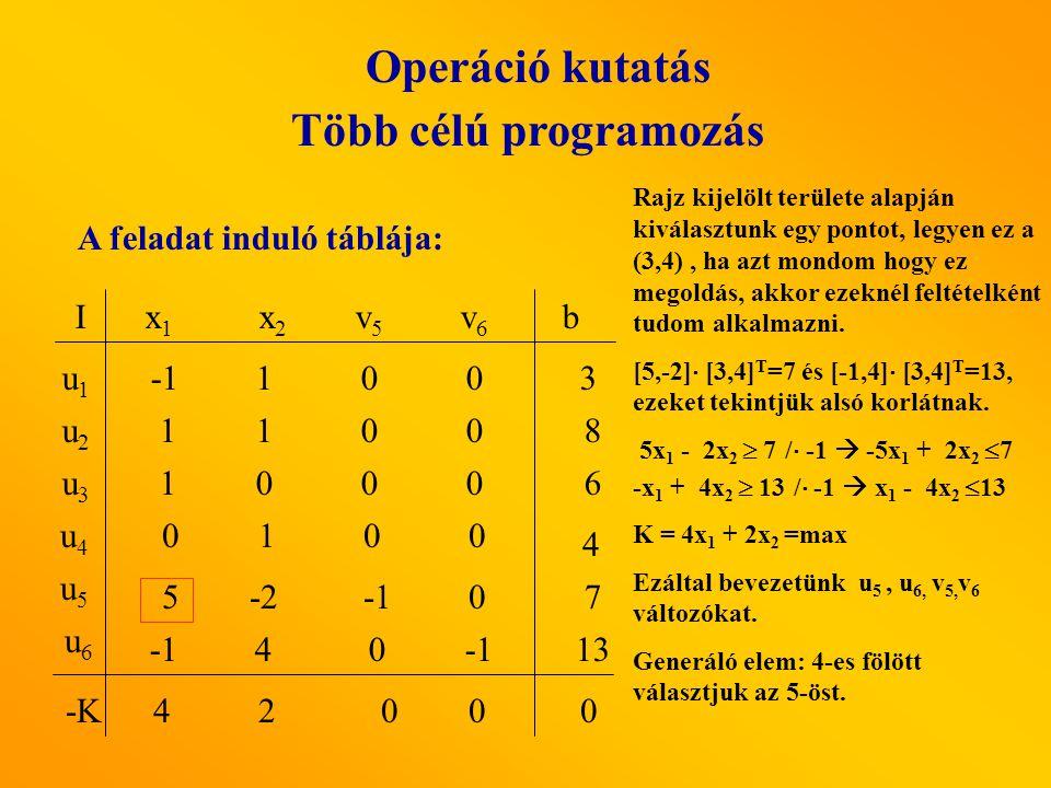 Operáció kutatás Több célú programozás A feladat induló táblája: x1x1 x2 x2 v5v5 v6v6 I u1u1 u3u3 u2u2 b u5u5 u4u4 u6u6 5-2 0 1100 1000 0 1 0 0 4 0 100 3 8 6 13 7 4 -K42 00 0 Rajz kijelölt területe alapján kiválasztunk egy pontot, legyen ez a (3,4), ha azt mondom hogy ez megoldás, akkor ezeknél feltételként tudom alkalmazni.