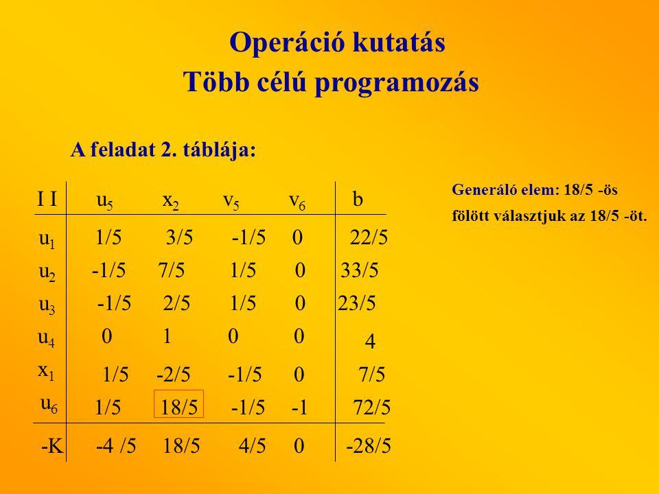 Operáció kutatás Több célú programozás A feladat 2. táblája: u5 u5 x2 x2 v5v5 v6v6 I u1u1 u3u3 u2u2 b x1x1 u4u4 u6u6 1/5 -2/5 -1/5 0 7/5 1/5 0 -1/5 2/