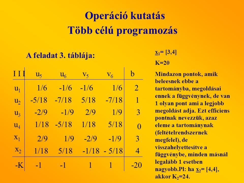 Operáció kutatás Több célú programozás A feladat 3. táblája: u5 u5 u6 u6 v5v5 v6v6 I I I u1u1 u3u3 u2u2 b x1x1 u4u4 x2x2 2/9 1/9 -2/9 -1/9 -5/18 -7/18
