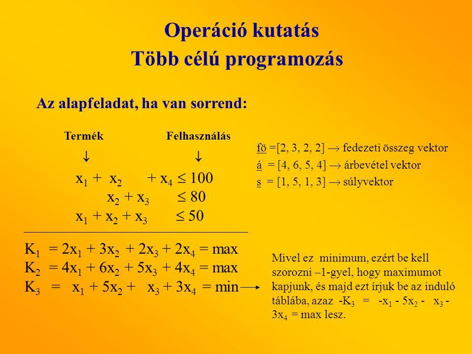 Operáció kutatás Több célú programozás x 1 + x 2 + x 4  100 x 2 + x 3  80 x 1 + x 2 + x 3  50 K 1 = 2x 1 + 3x 2 + 2x 3 + 2x 4 = max K 2 = 4x 1 + 6x 2 + 5x 3 + 4x 4 = max K 3 = x 1 + 5x 2 + x 3 + 3x 4 = min Felhasználás  Az alapfeladat, ha van sorrend: Termék  fö =[2, 3, 2, 2]  fedezeti összeg vektor á = [4, 6, 5, 4]  árbevétel vektor s = [1, 5, 1, 3]  súlyvektor Mivel ez minimum, ezért be kell szorozni –1-gyel, hogy maximumot kapjunk, és majd ezt írjuk be az induló táblába, azaz -K 3 = -x 1 - 5x 2 - x 3 - 3x 4 = max lesz.
