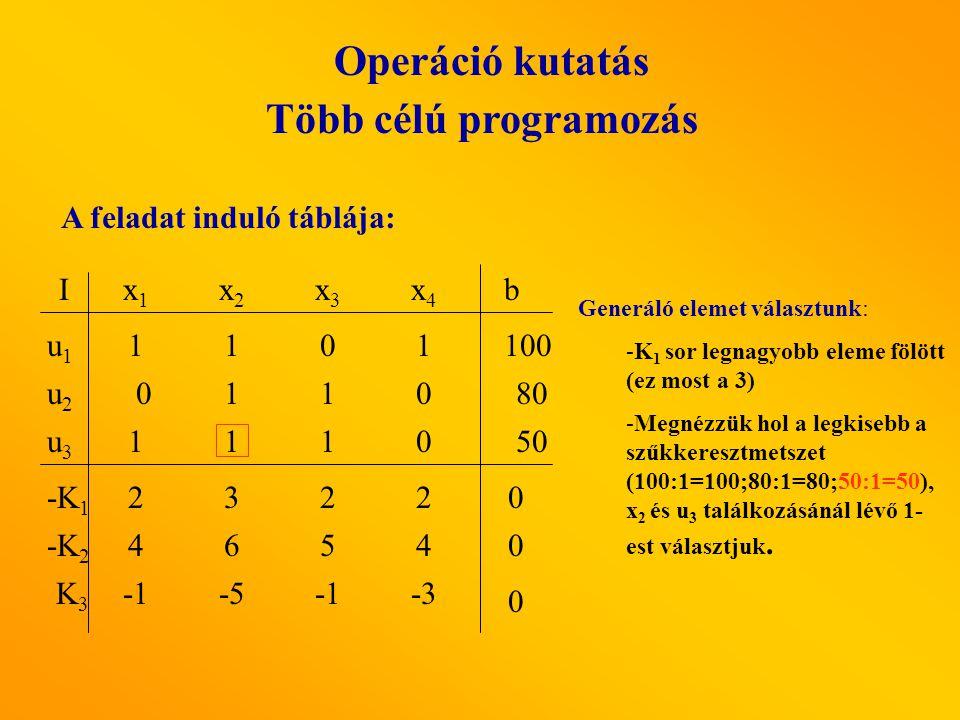 Operáció kutatás Több célú programozás A feladat induló táblája: x1x1 x2x2 x3x3 x4x4 I u1u1 u3u3 u2u2 b -K 2 -K 1 K3K3 4654 0110 1110 2322 -5-3 1101 100 80 50 0 0 0 Generáló elemet választunk: -K 1 sor legnagyobb eleme fölött (ez most a 3) -Megnézzük hol a legkisebb a szűkkeresztmetszet (100:1=100;80:1=80;50:1=50), x 2 és u 3 találkozásánál lévő 1- est választjuk.