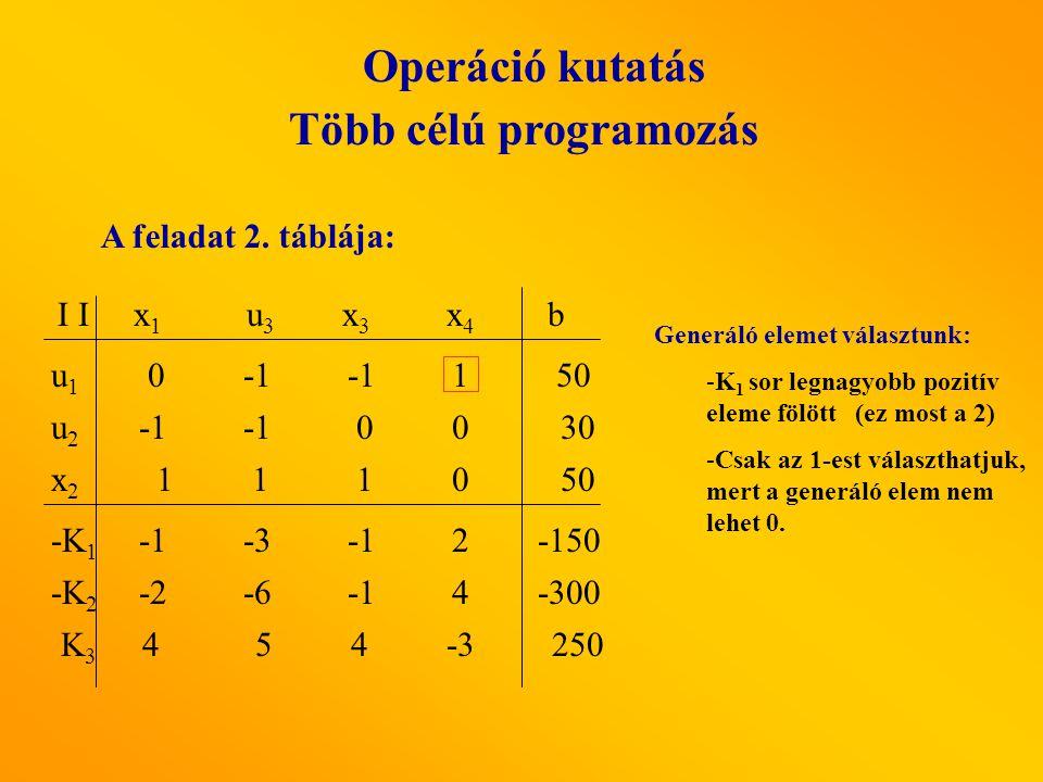 Operáció kutatás Több célú programozás A feladat 2. táblája: x1x1 u3 u3 x3x3 x4x4 I u1u1 x2x2 u2u2 b -K 2 -K 1 K3K3 -2-64 00 1 1 10 -32 4 5 4-3 0 1 50