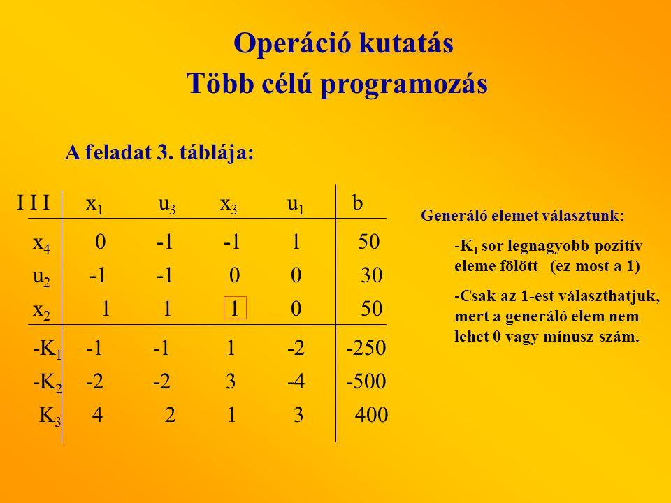 Operáció kutatás Több célú programozás A feladat 3. táblája: x1x1 u3 u3 x3x3 u1u1 I I I x4x4 x2x2 u2u2 b -K 2 -K 1 K3K3 -2 3-4 00 1 1 10 1-2 4 2 1 3 0