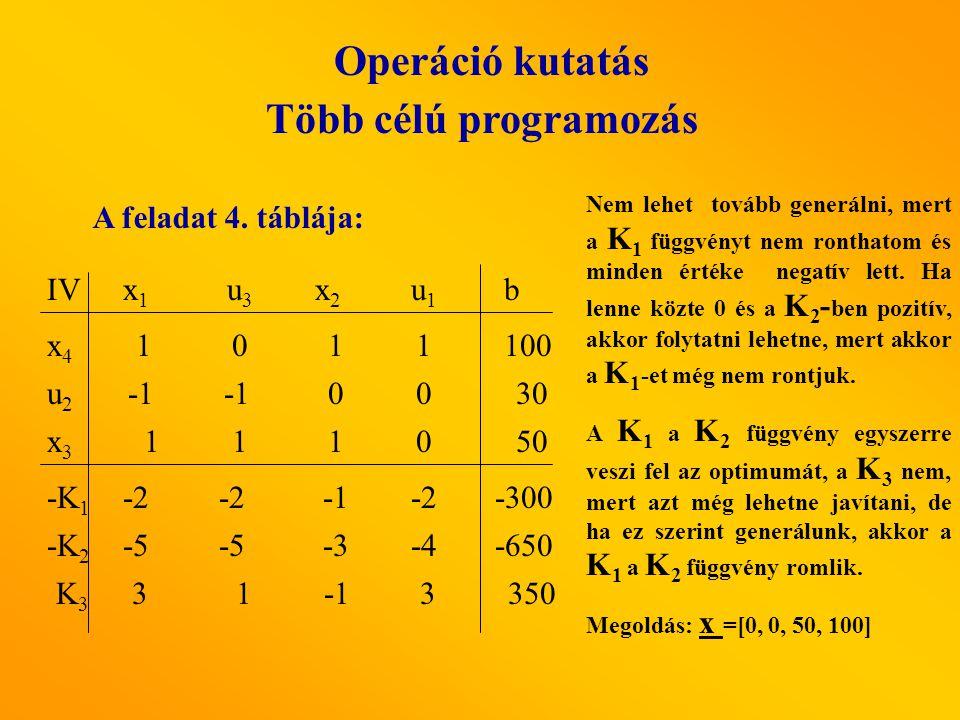 Operáció kutatás Több célú programozás A feladat 4. táblája: x1x1 u3 u3 x2x2 u1u1 IV x4x4 x3x3 u2u2 b -K 2 -K 1 K3K3 -5 -3-4 00 1 1 10 -2 -2 3 1 3 1 0