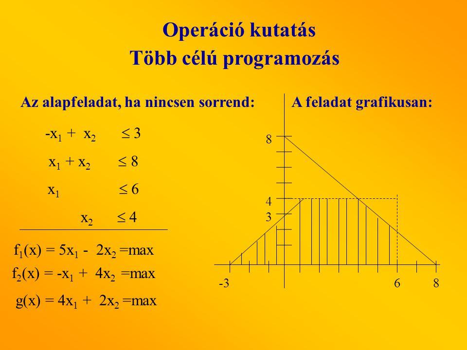 -x 1 + x 2  3 x 1 + x 2  8 x 1  6 x 2  4 Operáció kutatás Több célú programozás Az alapfeladat, ha nincsen sorrend: f 1 (x) = 5x 1 - 2x 2 =max f 2 (x) = -x 1 + 4x 2 =max g(x) = 4x 1 + 2x 2 =max -36 4 8 3 8 A feladat grafikusan: