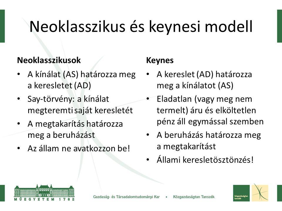 Neoklasszikus és keynesi modell Neoklasszikusok A kínálat (AS) határozza meg a keresletet (AD) Say-törvény: a kínálat megteremti saját keresletét A megtakarítás határozza meg a beruházást Az állam ne avatkozzon be.