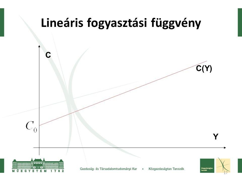 17 Lineáris fogyasztási függvény C(Y) Y C