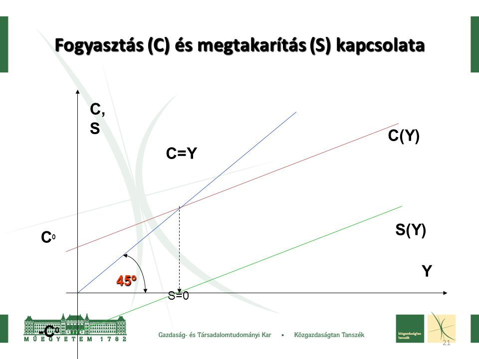 21 Fogyasztás (C) és megtakarítás (S) kapcsolata C0C0 C(Y) Y C, S C=Y -C 0 S(Y) 45º S=0