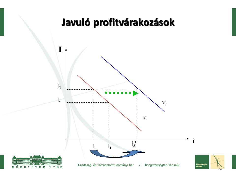24 Javuló profitvárakozások I i I(i) I'(i) I0I1I0I1 i 0 i 1 i0'i0'