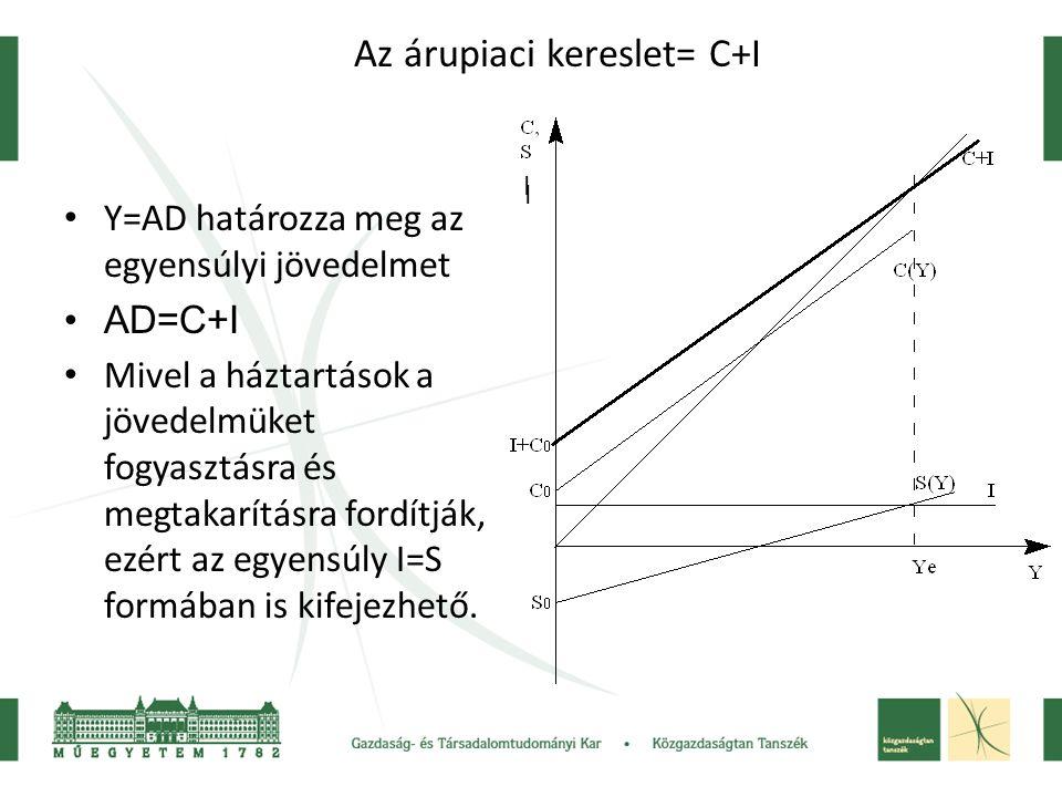 Az árupiaci kereslet= C+I Y=AD határozza meg az egyensúlyi jövedelmet AD=C+I Mivel a háztartások a jövedelmüket fogyasztásra és megtakarításra fordítják, ezért az egyensúly I=S formában is kifejezhető.
