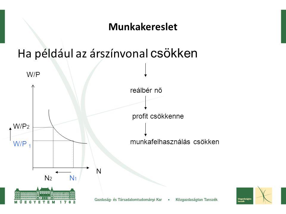 Munkakereslet Ha például az árszínvonal csökken N W/P W/P 1 N1N1 W/P 2 N2N2 reálbér nő profit csökkenne munkafelhasználás csökken