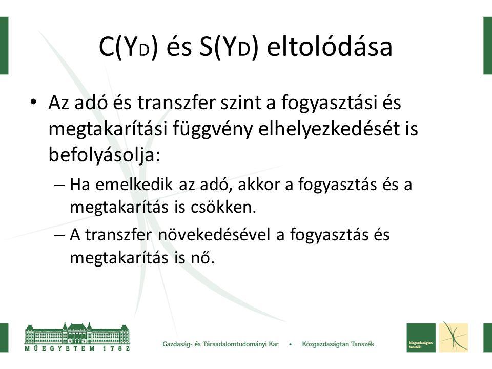 C(Y D ) és S(Y D ) eltolódása Az adó és transzfer szint a fogyasztási és megtakarítási függvény elhelyezkedését is befolyásolja: – Ha emelkedik az adó, akkor a fogyasztás és a megtakarítás is csökken.