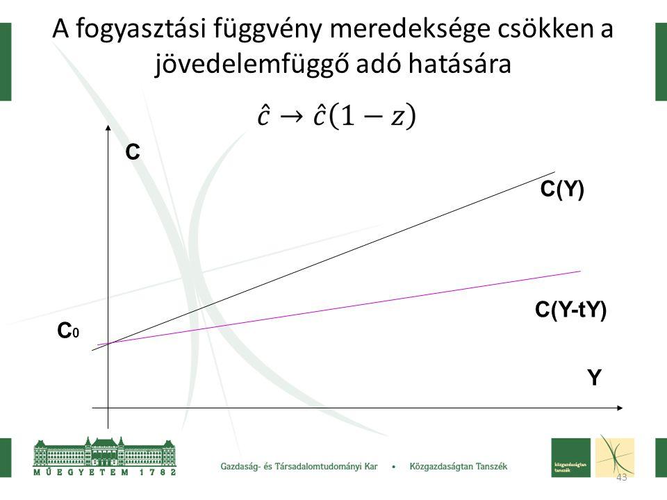 43 A fogyasztási függvény meredeksége csökken a jövedelemfüggő adó hatására C0C0 C(Y) Y C C(Y-tY)