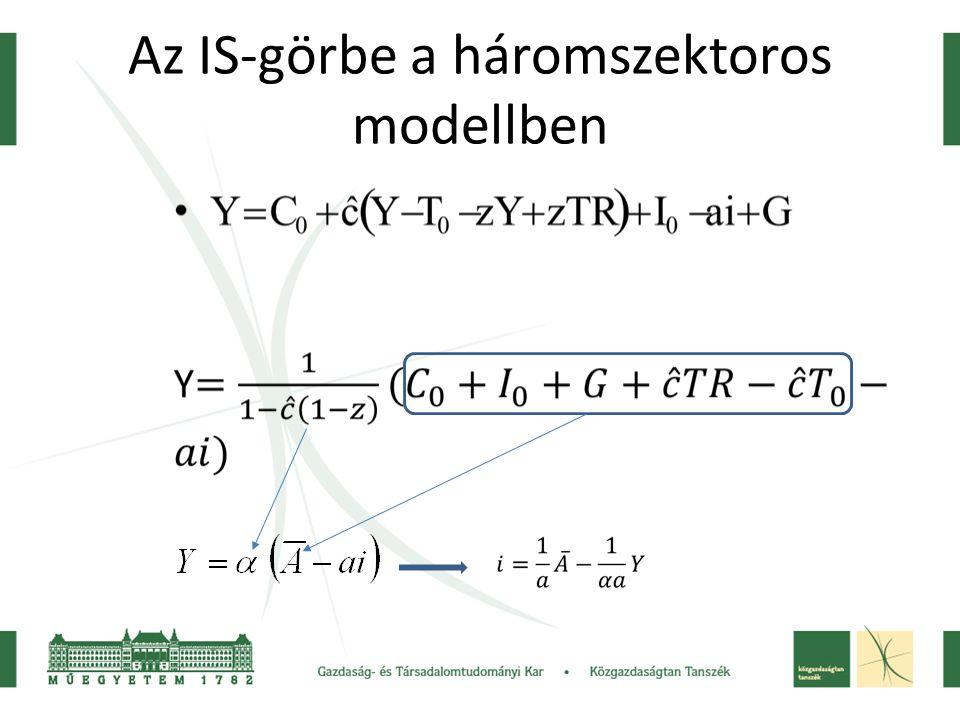 Az IS-görbe a háromszektoros modellben