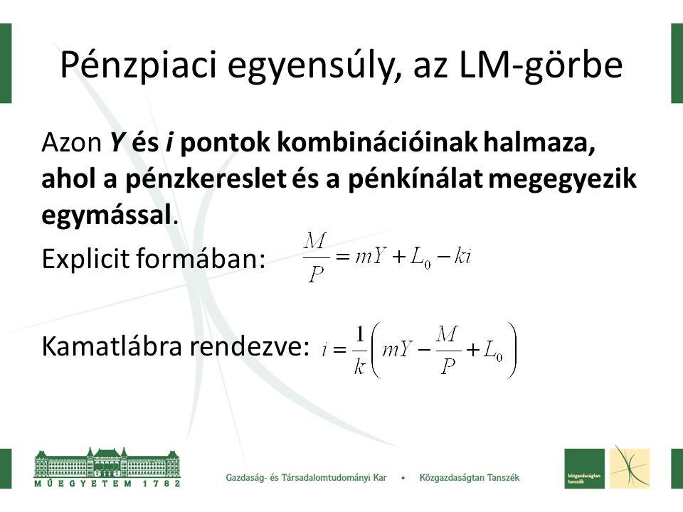 Pénzpiaci egyensúly, az LM-görbe Azon Y és i pontok kombinációinak halmaza, ahol a pénzkereslet és a pénkínálat megegyezik egymással.