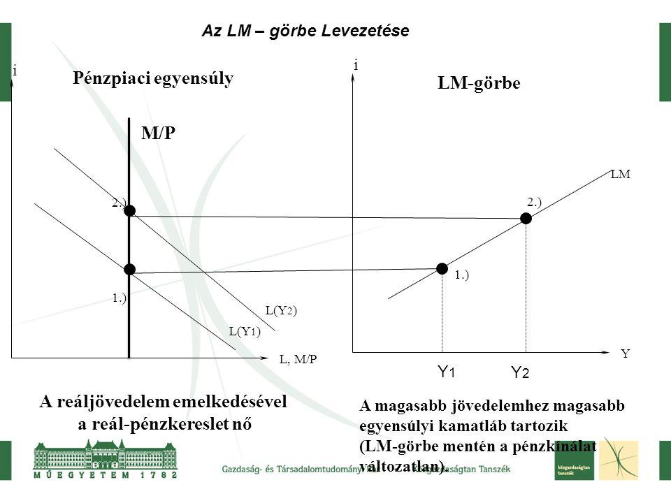 i L, M/P i LM Y Pénzpiaci egyensúly LM-görbe M/P L(Y 1 ) L(Y 2 ) 1.) 2.) 1.) 2.) A reáljövedelem emelkedésével a reál-pénzkereslet nő A magasabb jövedelemhez magasabb egyensúlyi kamatláb tartozik (LM-görbe mentén a pénzkínálat változatlan).