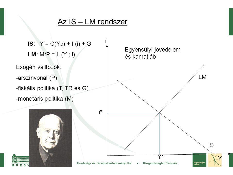 Az IS – LM rendszer IS: Y = C(Y D ) + I (i) + G LM: M/P = L (Y ; i) Egyensúlyi jövedelem és kamatláb Exogén válltozók: -árszínvonal (P) -fiskális politika (T, TR és G) -monetáris politika (M) i Y LM IS i* Y*