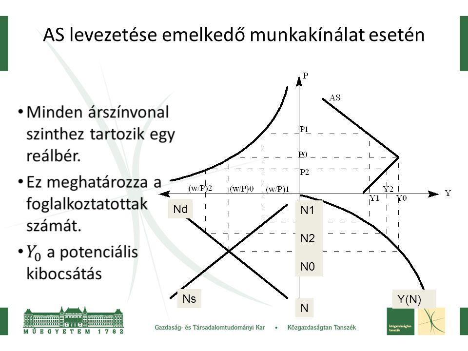 AS levezetése emelkedő munkakínálat esetén N Y(N) Ns Nd N1 N2 N0
