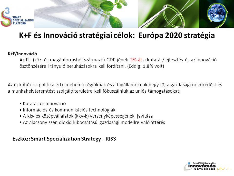 K+F/innováció Az EU (köz- és magánforrásból származó) GDP-jének 3%-át a kutatás/fejlesztés és az innováció ösztönzésére irányuló beruházásokra kell fo