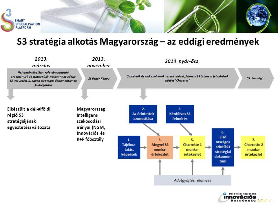 S3 stratégia alkotás Magyarország – az eddigi eredmények Elkészült a dél-alföldi régió S3 stratégiájának egyeztetési változata 2013. november 2013. má