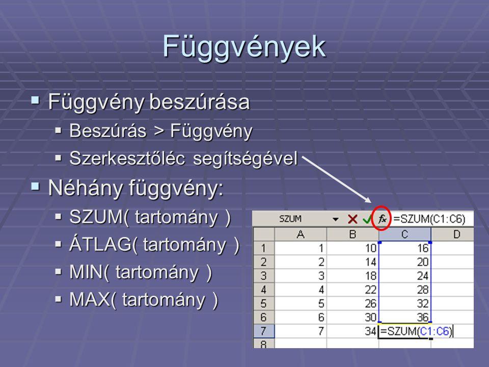 Függvények  Függvény beszúrása  Beszúrás > Függvény  Szerkesztőléc segítségével  Néhány függvény:  SZUM( tartomány )  ÁTLAG( tartomány )  MIN(