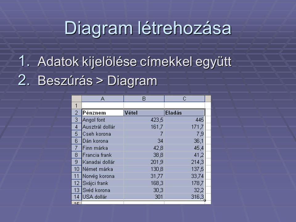 Diagram létrehozása 1. Adatok kijelölése címekkel együtt 2. Beszúrás > Diagram
