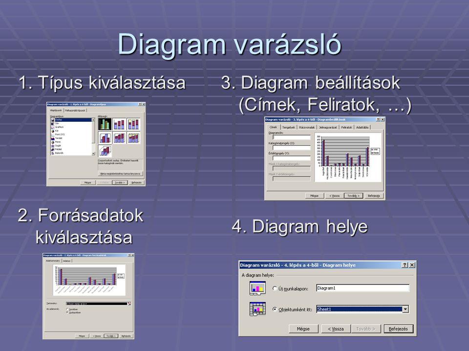 Diagram varázsló 1. Típus kiválasztása 2. Forrásadatok kiválasztása 3. Diagram beállítások (Címek, Feliratok, …) 4. Diagram helye