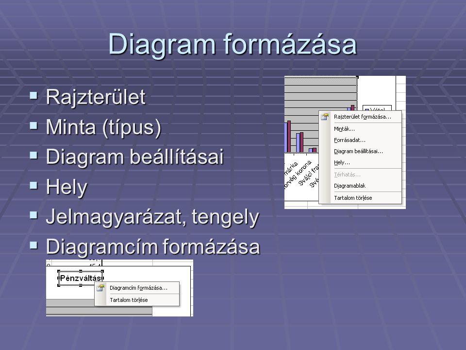 Diagram formázása  Rajzterület  Minta (típus)  Diagram beállításai  Hely  Jelmagyarázat, tengely  Diagramcím formázása