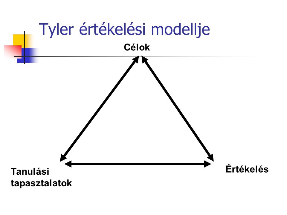 Tyler értékelési modellje Célok Tanulási tapasztalatok Értékelés