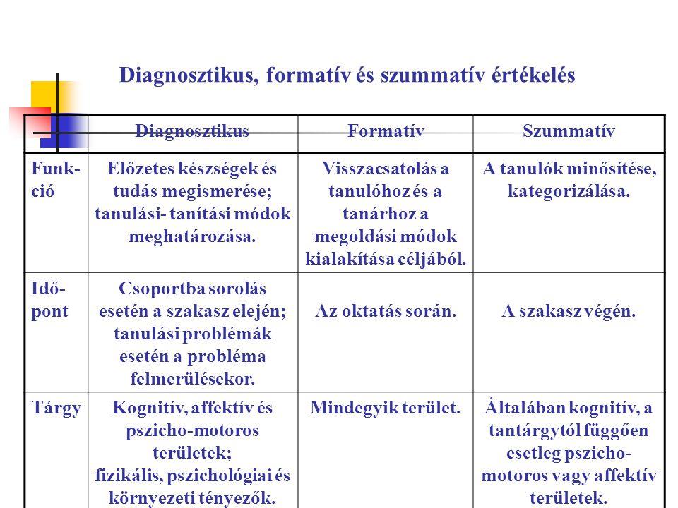 Diagnosztikus, formatív és szummatív értékelés DiagnosztikusFormatívSzummatív Funk- ció Előzetes készségek és tudás megismerése; tanulási- tanítási mó