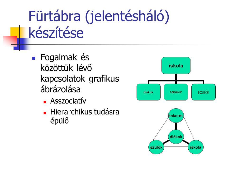 Fürtábra (jelentésháló) készítése Fogalmak és közöttük lévő kapcsolatok grafikus ábrázolása Asszociatív Hierarchikus tudásra épülő iskola diákoktanáro